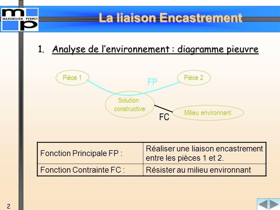 La liaison Encastrement 3 2.Décomposition 2.Décomposition de la fonction principale en fonctions techniques FP Réaliser une liaison encastrement entre les pièces 1 et 2 FT1 Positionner de façon stable les deux pièces entre elles FT11 Mise en position des deux pièces FT12 Maintien en position stable des deux pièces FT2 Transmettre les efforts L'objectif final de la décomposition consiste à déterminer les solutions constructives (association de composants technologiques) afin de réaliser ces fonctions techniques.