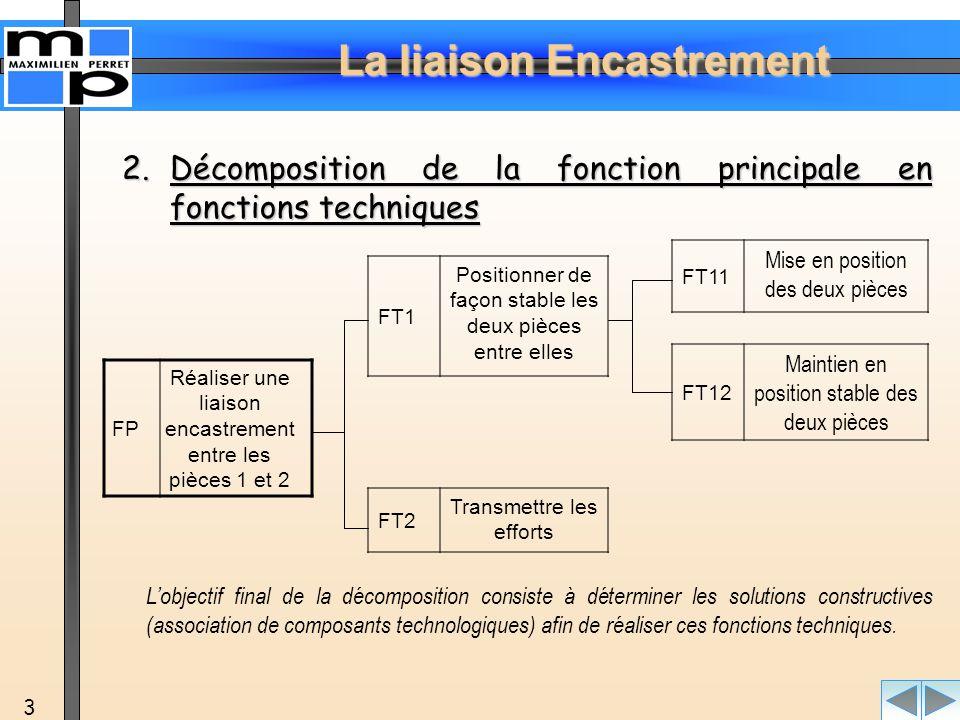 La liaison Encastrement 3 2.Décomposition 2.Décomposition de la fonction principale en fonctions techniques FP Réaliser une liaison encastrement entre