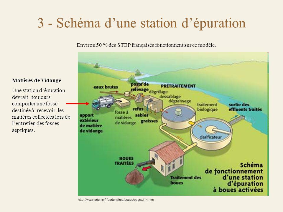 3 - Schéma d'une station d'épuration http://www.ademe.fr/partenaires/boues/pages/f14.htm Environ 50 % des STEP françaises fonctionnent sur ce modèle.