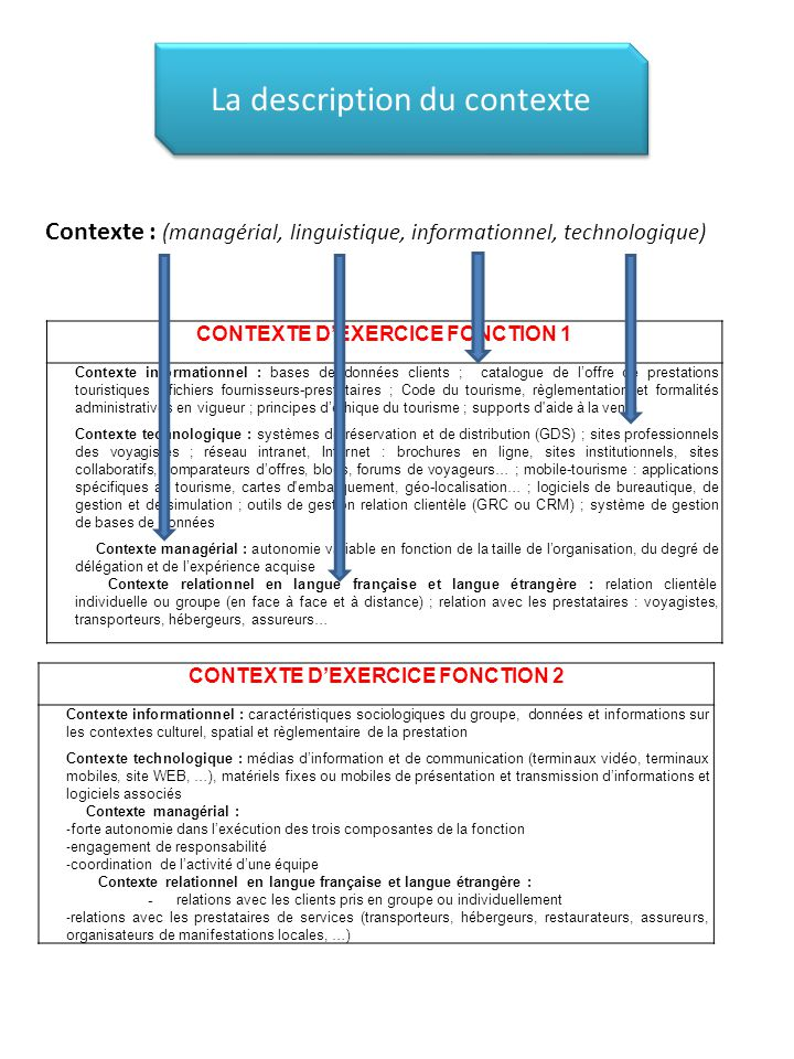 La description du contexte Contexte : (managérial, linguistique, informationnel, technologique) CONTEXTE D'EXERCICE FONCTION 1 Contexte informationnel