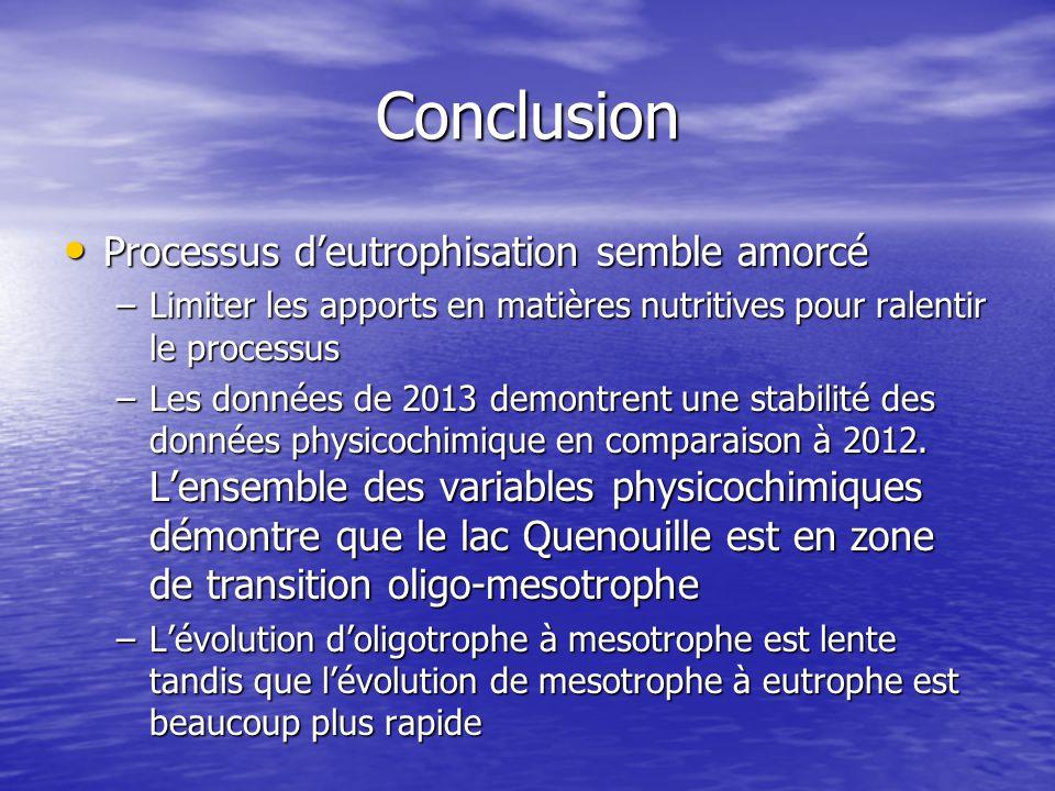 Conclusion Processus d'eutrophisation semble amorcé Processus d'eutrophisation semble amorcé –Limiter les apports en matières nutritives pour ralentir