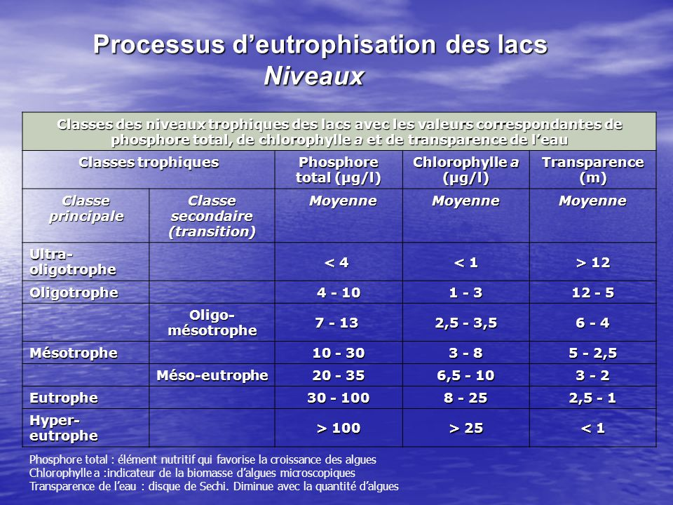 Niveau de phosphore total Lac Quenouille Oligotrophe 4 - 10 Oligo- mésotrophe 7 - 13 7 - 13 Mésotrophe 10 - 30 Méso- eutrophe 20 - 35