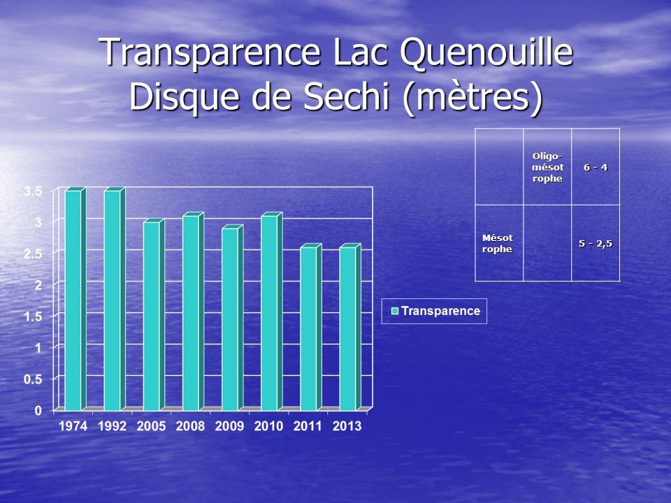 Transparence Lac Quenouille Disque de Sechi (mètres) Oligo- mésot rophe 6 - 4 Mésot rophe 5 - 2,5