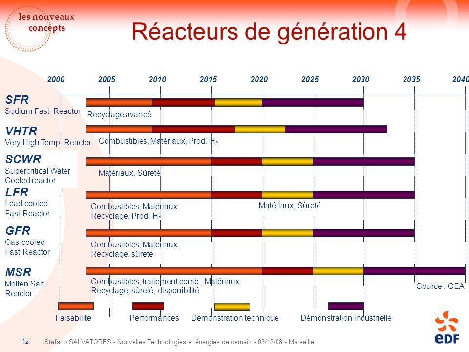 12 Stefano SALVATORES - Nouvelles Technologies et énergies de demain - 03/12/08 - Marseille Réacteurs de génération 4 Source : CEA 2000200520102015202