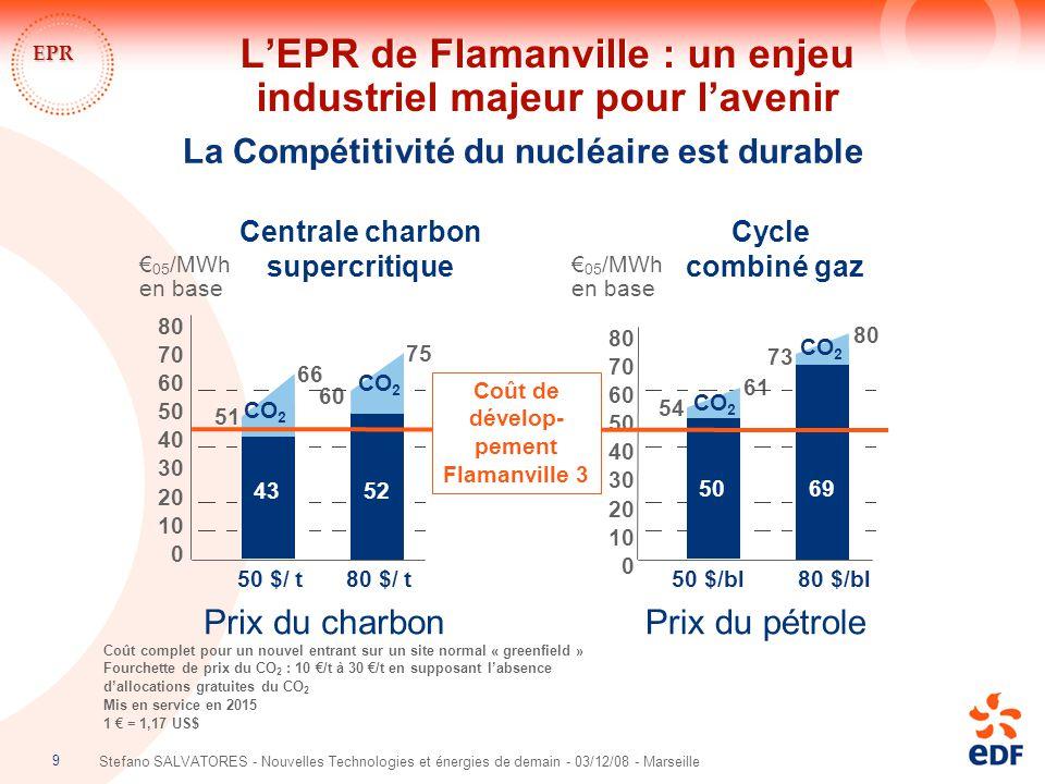 9 Stefano SALVATORES - Nouvelles Technologies et énergies de demain - 03/12/08 - Marseille EPR La Compétitivité du nucléaire est durable Coût complet