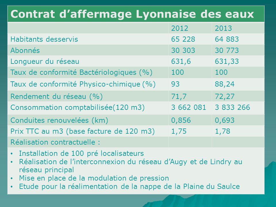 Contrat d'affermage Lyonnaise des eaux 20122013 Habitants desservis65 22864 883 Abonnés30 30330 773 Longueur du réseau631,6631,33 Taux de conformité B