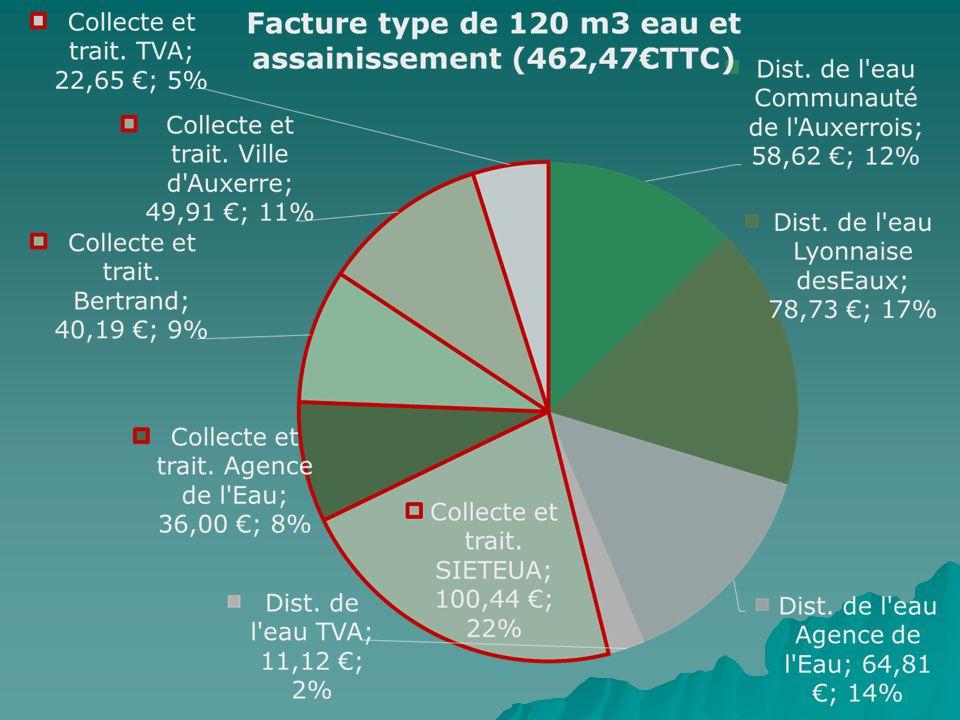 Contrat d'affermage Véolia 20122013 Habitants desservis367369 Abonnés242243 Longueur du réseau5,2595,294 Taux de conformité Bactériologiques (%)100 Taux de conformité Physico-chimique (%)53,360 Rendement du réseau (%)84,474 Consommation comptabilisée (m3)18 03417 892 Prix TTC au m3 (base facture de 120 m3)2,172,20