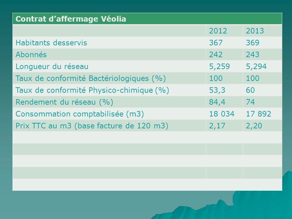 Contrat d'affermage Véolia 20122013 Habitants desservis367369 Abonnés242243 Longueur du réseau5,2595,294 Taux de conformité Bactériologiques (%)100 Ta