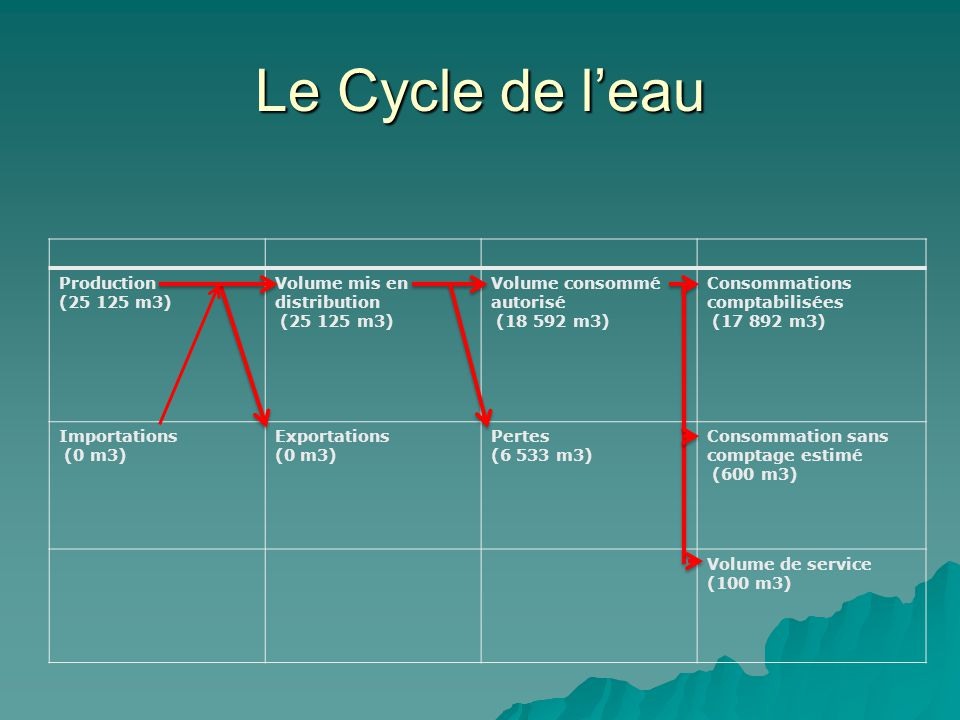 Le Cycle de l'eau Production (25 125 m3) Volume mis en distribution (25 125 m3) Volume consommé autorisé (18 592 m3) Consommations comptabilisées (17 892 m3) Importations (0 m3) Exportations (0 m3) Pertes (6 533 m3) Consommation sans comptage estimé (600 m3) Volume de service (100 m3)