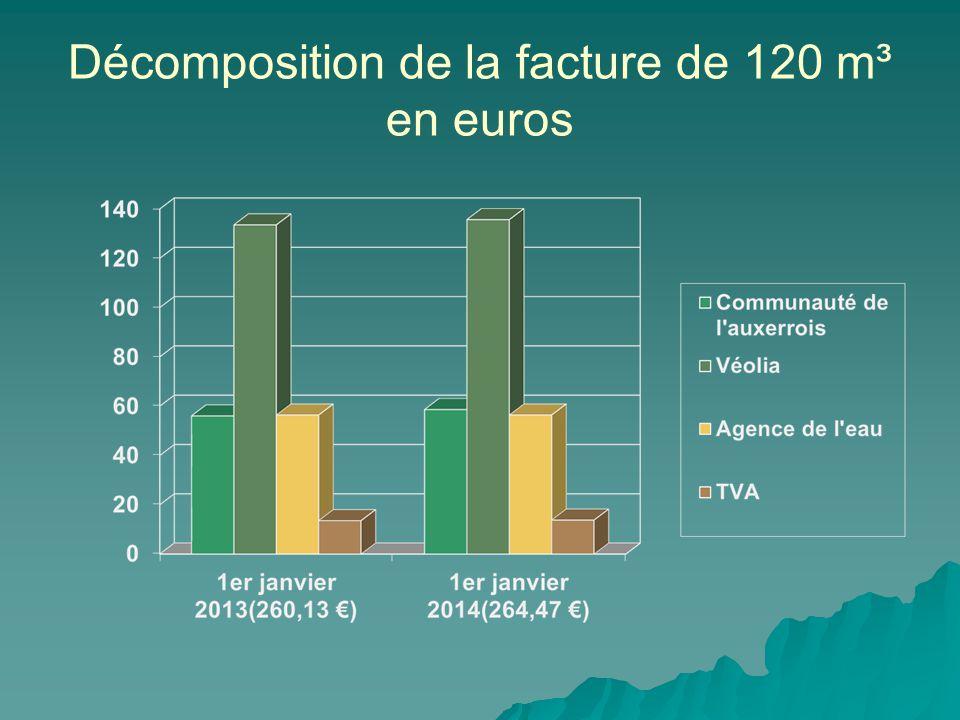 Décomposition de la facture de 120 m³ en euros