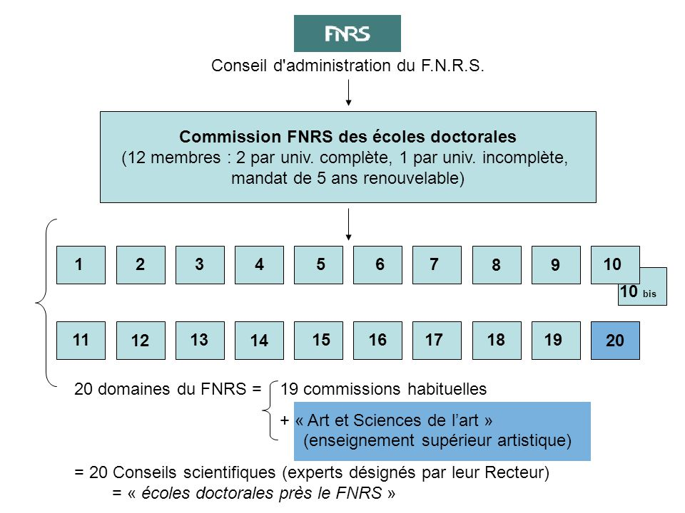 1.Admission provisoire Demande d'inscription provisoire au doctorat à partir du document-type Place C.