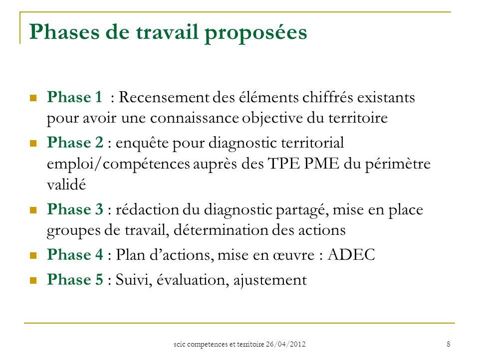 scic competences et territoire 26/04/2012 8 Phases de travail proposées Phase 1 : Recensement des éléments chiffrés existants pour avoir une connaissa