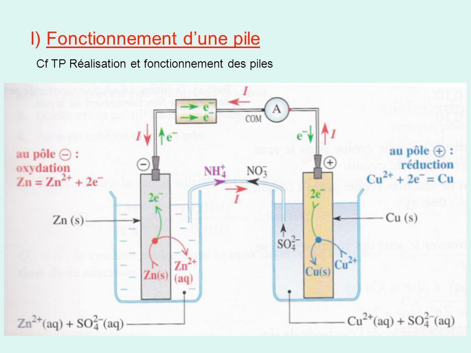 I) Fonctionnement d'une pile Cf TP Réalisation et fonctionnement des piles