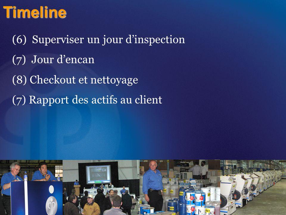 Timeline (6) Superviser un jour d'inspection (7) Jour d'encan (8) Checkout et nettoyage (7) Rapport des actifs au client