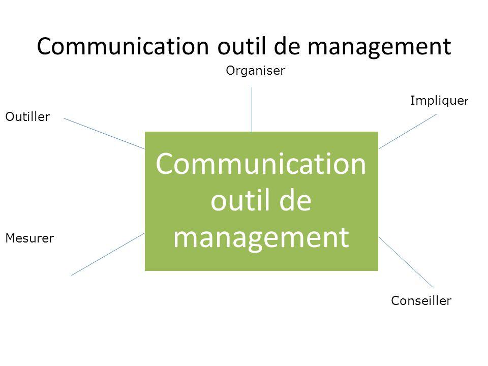 Communication outil de management Outiller Mesurer Organiser Implique r Conseiller