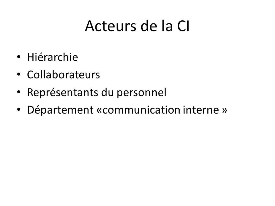 Acteurs de la CI Hiérarchie Collaborateurs Représentants du personnel Département «communication interne »