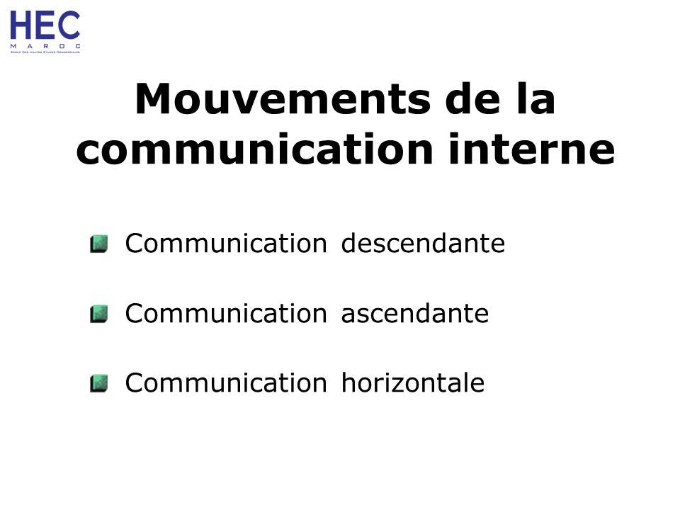 Mouvements de la communication interne Communication descendante Communication ascendante Communication horizontale