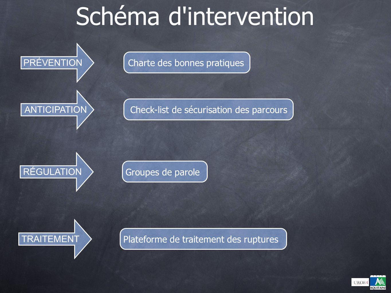 Schéma d intervention Charte des bonnes pratiques PRÉVENTION ANTICIPATION Check-list de sécurisation des parcours RÉGULATION TRAITEMENT Groupes de parole Plateforme de traitement des ruptures