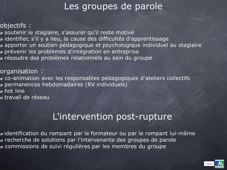 Le Dispositif « Groupes de parole » Les groupes de parole ont été mis en place sur 3 sites : INSUP Cenon, MPS Artigues et INSUP Ambarès.