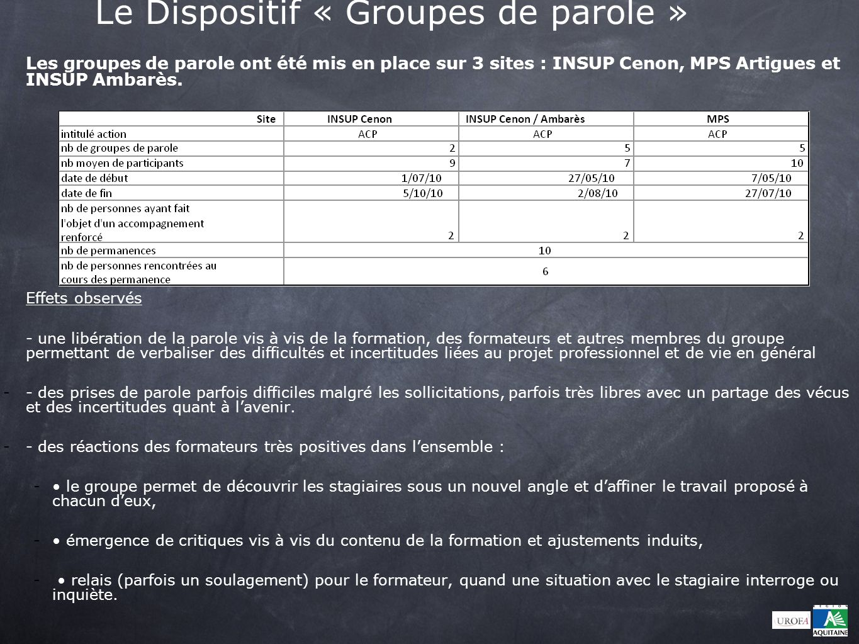 Le Dispositif « Groupes de parole » Les groupes de parole ont été mis en place sur 3 sites : INSUP Cenon, MPS Artigues et INSUP Ambarès. Effets observ