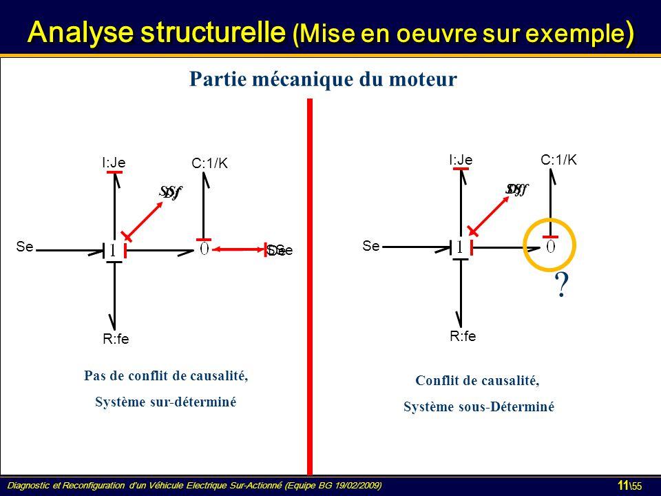 Diagnostic et Reconfiguration d'un Véhicule Electrique Sur-Actionné (Equipe BG 19/02/2009) 11 \55 Analyse structurelle ( Mise en oeuvre sur exemple ) De I:Je Se Df C:1/K R:fe SSe SSf I:Je Se Df C:1/K R:fe SSf Pas de conflit de causalité, Système sur-déterminé Conflit de causalité, Système sous-Déterminé .