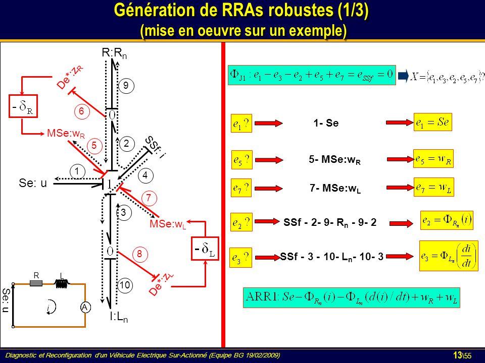Diagnostic et Reconfiguration d'un Véhicule Electrique Sur-Actionné (Equipe BG 19/02/2009) 13 \55 Génération de RRAs robustes (1/3) (mise en oeuvre su