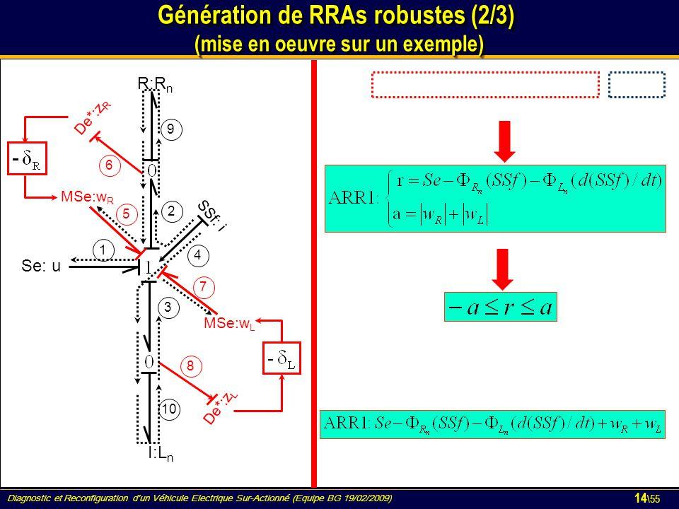 Diagnostic et Reconfiguration d'un Véhicule Electrique Sur-Actionné (Equipe BG 19/02/2009) 14 \55 MSe:w L R:R n I:L n De*:z L De*:z R Se: u SSf: i MSe