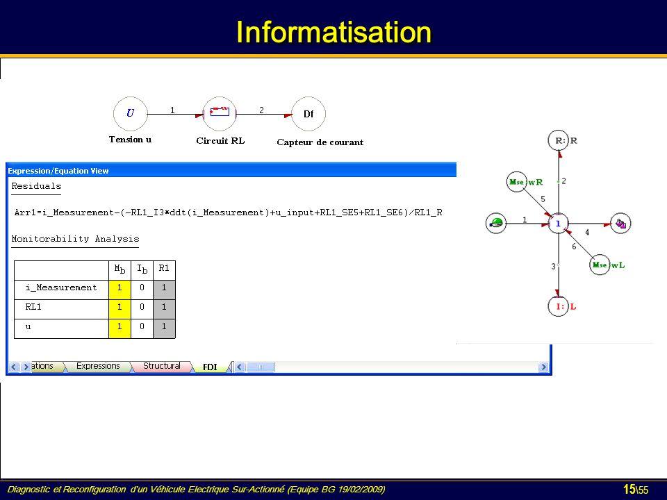 Diagnostic et Reconfiguration d'un Véhicule Electrique Sur-Actionné (Equipe BG 19/02/2009) 15 \55 InformatisationInformatisation