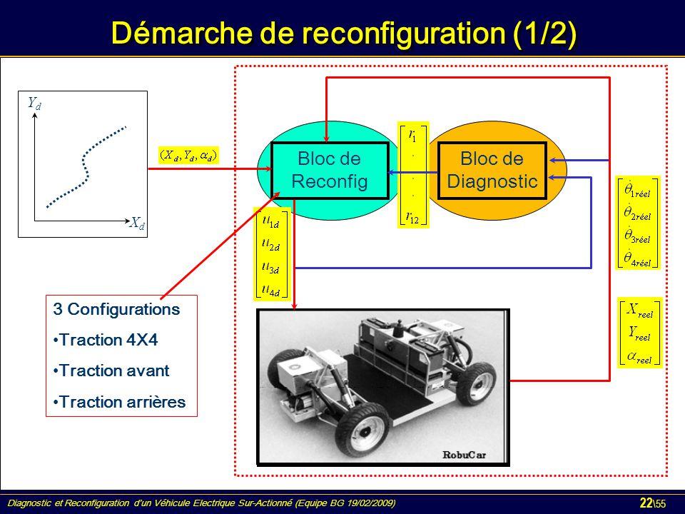 Diagnostic et Reconfiguration d'un Véhicule Electrique Sur-Actionné (Equipe BG 19/02/2009) 22 \55 Démarche de reconfiguration (1/2) Bloc de Diagnostic