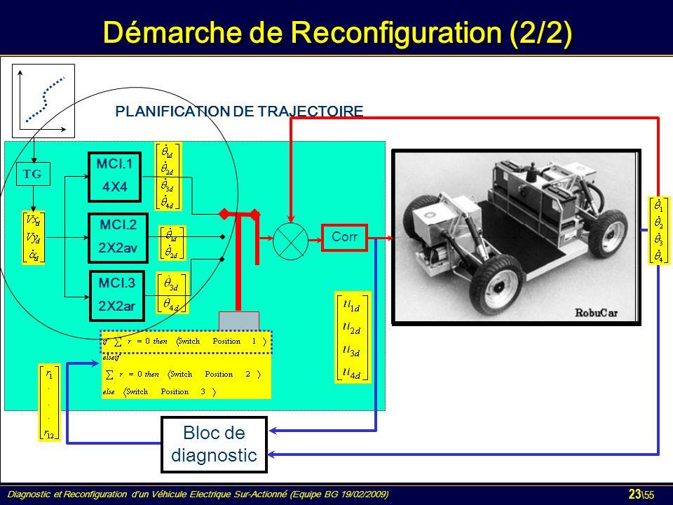 Diagnostic et Reconfiguration d'un Véhicule Electrique Sur-Actionné (Equipe BG 19/02/2009) 23 \55 Démarche de Reconfiguration (2/2) MCI.1 4X4 MCI.2 2X2av MCI.3 2X2ar Corr Bloc de diagnostic TG PLANIFICATION DE TRAJECTOIRE
