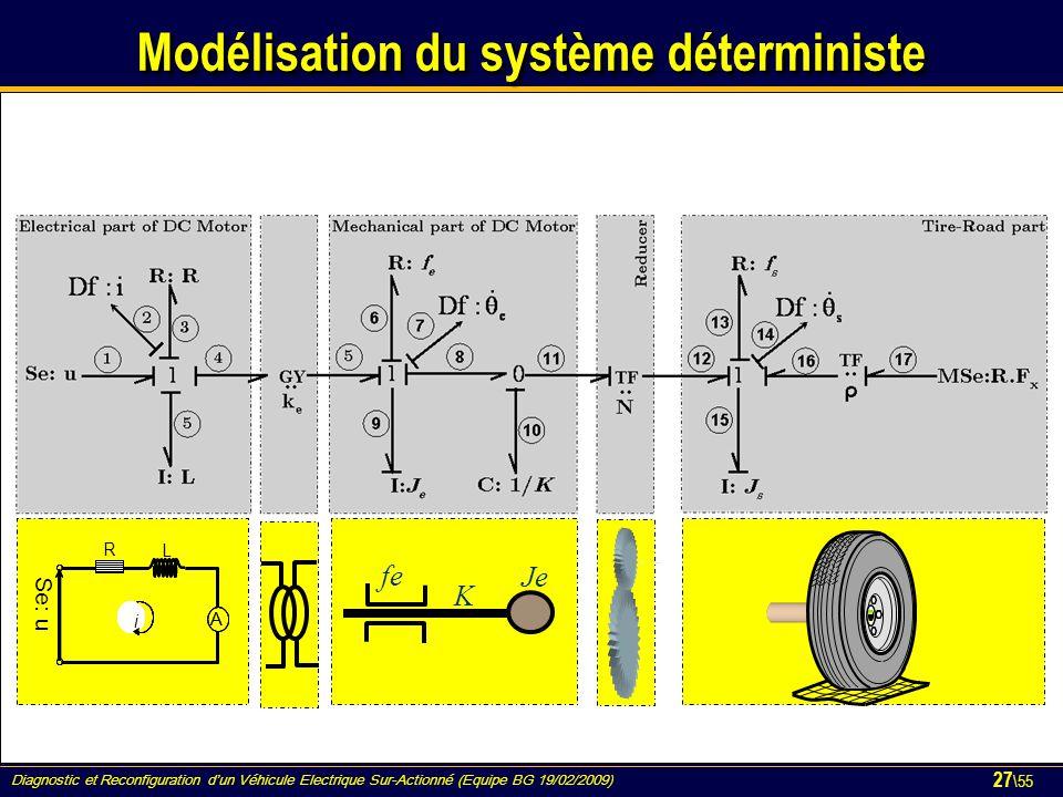 Diagnostic et Reconfiguration d'un Véhicule Electrique Sur-Actionné (Equipe BG 19/02/2009) 27 \55 Modélisation du système déterministe R L i A i A Se: