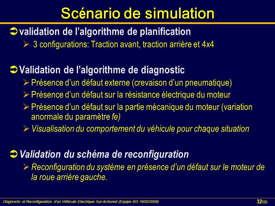 Diagnostic et Reconfiguration d'un Véhicule Electrique Sur-Actionné (Equipe BG 19/02/2009) 32 \55 Sc é nario de simulation  validation de l'algorithm