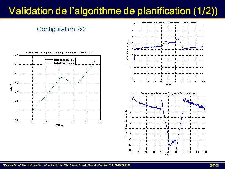 Diagnostic et Reconfiguration d'un Véhicule Electrique Sur-Actionné (Equipe BG 19/02/2009) 34 \55 Validation de l'algorithme de planification (1/2)) Configuration 2x2