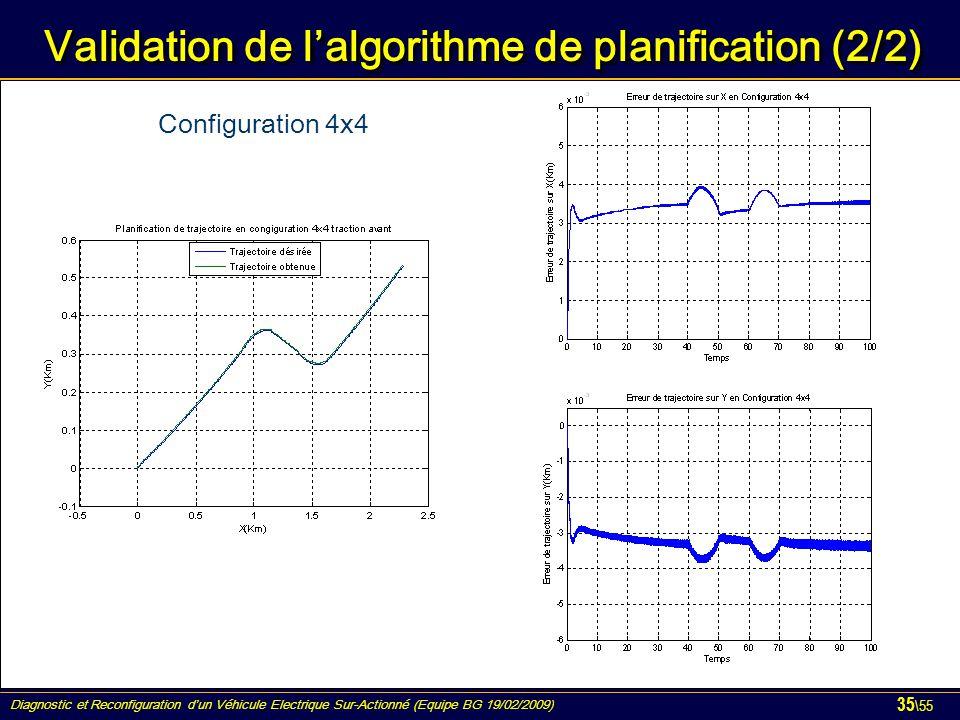 Diagnostic et Reconfiguration d'un Véhicule Electrique Sur-Actionné (Equipe BG 19/02/2009) 35 \55 Validation de l'algorithme de planification (2/2) Co