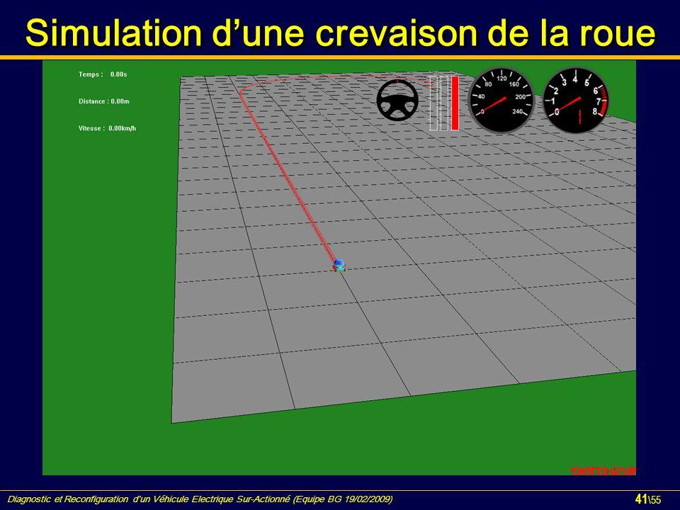 Diagnostic et Reconfiguration d'un Véhicule Electrique Sur-Actionné (Equipe BG 19/02/2009) 41 \55 Simulation d ' une crevaison de la roue