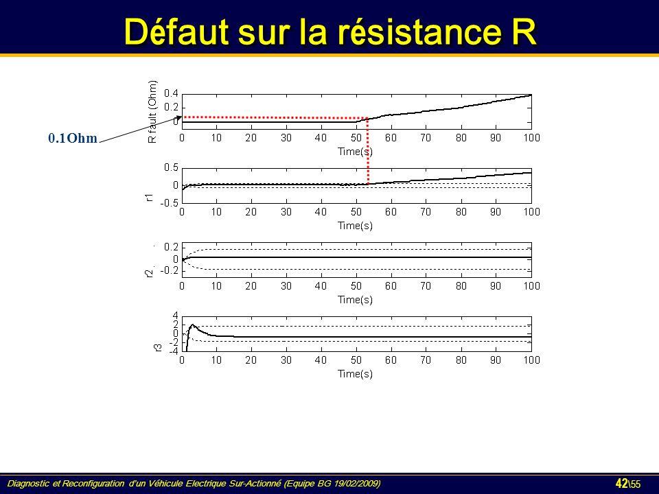 Diagnostic et Reconfiguration d'un Véhicule Electrique Sur-Actionné (Equipe BG 19/02/2009) 42 \55 D é faut sur la r é sistance R 0.1Ohm