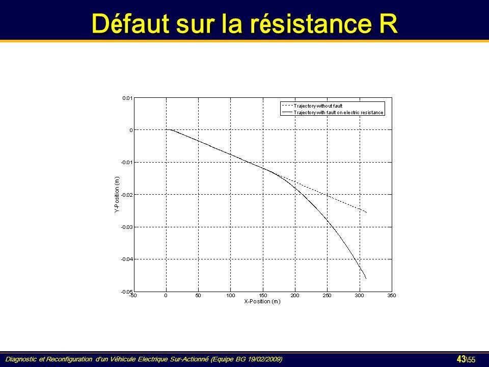 Diagnostic et Reconfiguration d'un Véhicule Electrique Sur-Actionné (Equipe BG 19/02/2009) 43 \55 D é faut sur la r é sistance R
