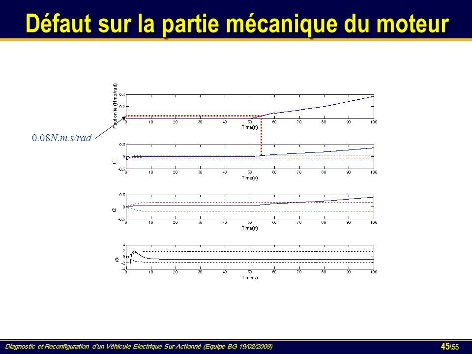 Diagnostic et Reconfiguration d'un Véhicule Electrique Sur-Actionné (Equipe BG 19/02/2009) 45 \55 Défaut sur la partie mécanique du moteur 0.08N.m.s/r