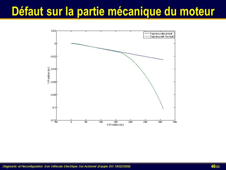 Diagnostic et Reconfiguration d'un Véhicule Electrique Sur-Actionné (Equipe BG 19/02/2009) 46 \55 Défaut sur la partie mécanique du moteur