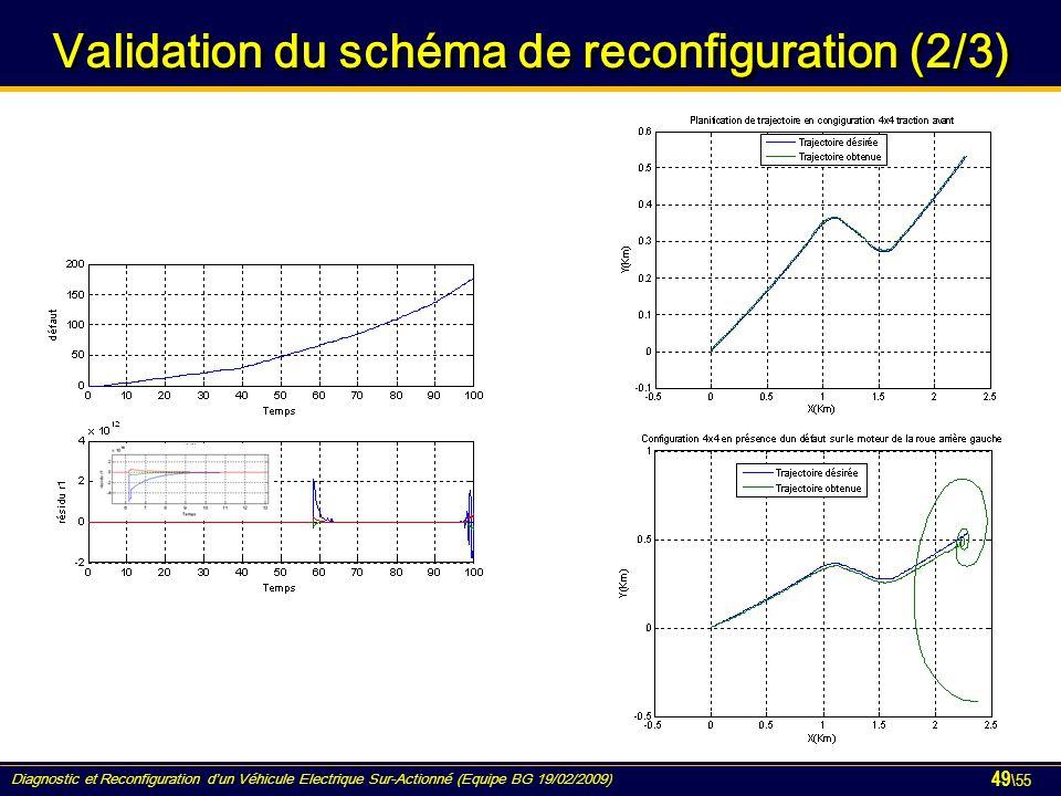 Diagnostic et Reconfiguration d'un Véhicule Electrique Sur-Actionné (Equipe BG 19/02/2009) 49 \55 Validation du schéma de reconfiguration (2/3)