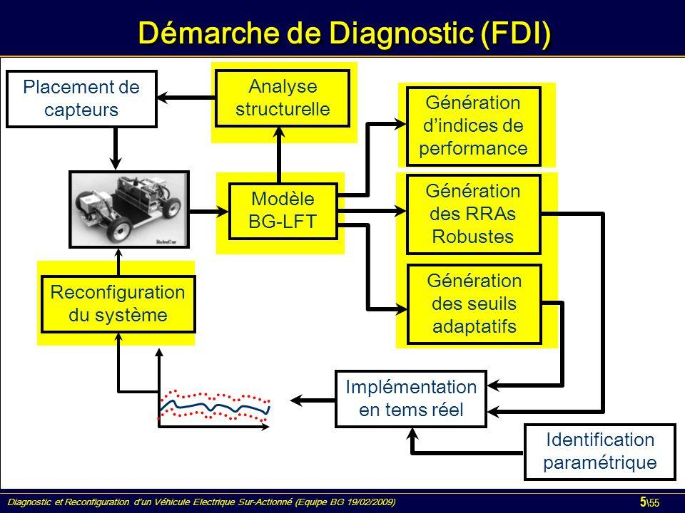 Diagnostic et Reconfiguration d'un Véhicule Electrique Sur-Actionné (Equipe BG 19/02/2009) 5 \55 Démarche de Diagnostic (FDI) Implémentation en tems r