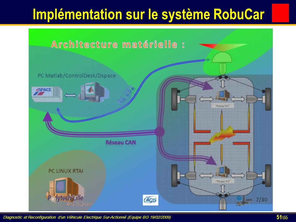 Diagnostic et Reconfiguration d'un Véhicule Electrique Sur-Actionné (Equipe BG 19/02/2009) 51 \55 Implémentation sur le système RobuCar