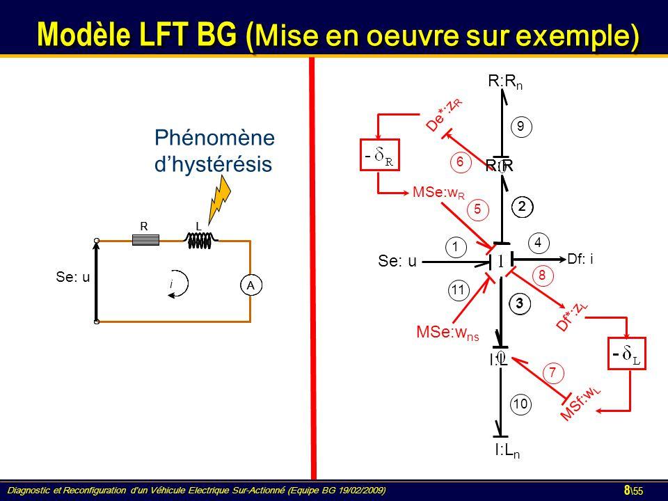 Diagnostic et Reconfiguration d'un Véhicule Electrique Sur-Actionné (Equipe BG 19/02/2009) 8 \55 R L i A R L i A R L Se: u i A 1 4 R:R n De*:z R MSe:w