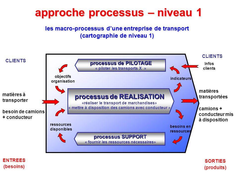 approche processus – niveau 2 les processus élémentaires de REALISATION ( cartographie de niveau 2 = « zoom » sur le macro-processus REALISER LE TRANSPORT) besoins sur le marché du transport tarifs… contrats… + décisions recrutements et investissements camions (en bon état) disponibles conducteurs (qualifiés) disponibles transport planifié GESTION CAMIONS aléas divers CAMIONS & CONDUCTEURS MIS A DISPOSITION MATIERES TRANSPORTEES EXECUTION MATIERES A TRANSPORTER demandes de transport négociation (ou refus) COMMERCIAL PLANIFICATION aléas divers indicateurs processus de PILOTAGE « piloter les transports X » objectifs organisation processus SUPPORT « fournir les ressources nécessaires» ressources disponibles besoins en ressources GESTION CONDUCTEURS