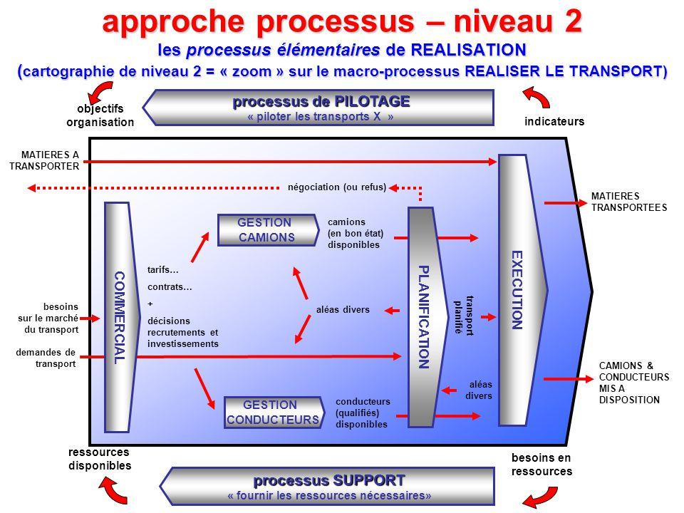 approche processus – niveau 2 les processus élémentaires de REALISATION ( cartographie de niveau 2 = « zoom » sur le macro-processus REALISER LE TRANS