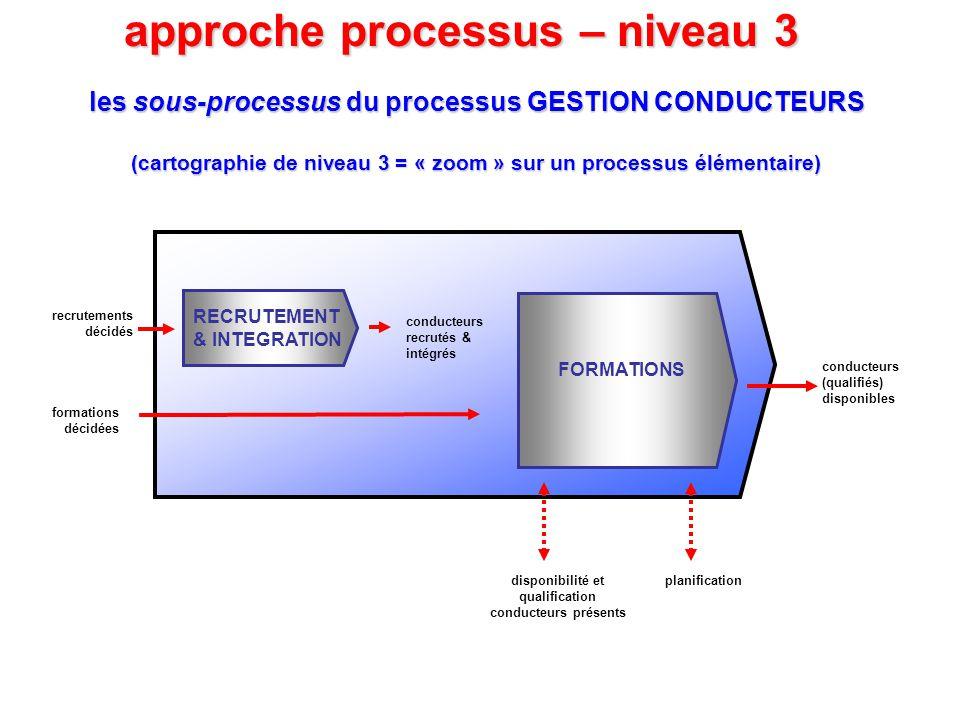 les sous-processus du processus GESTION CONDUCTEURS (cartographie de niveau 3 = « zoom » sur un processus élémentaire) approche processus – niveau 3 c