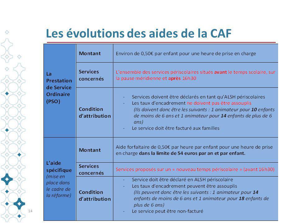 Les évolutions des aides de la CAF 14