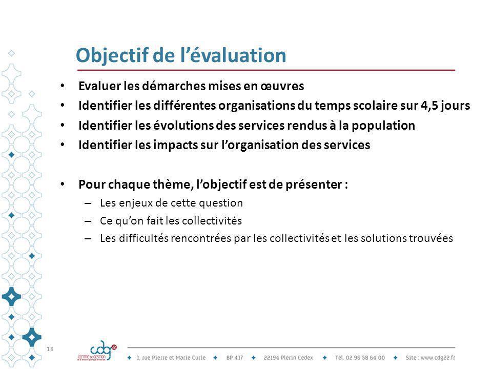 Objectif de l'évaluation Evaluer les démarches mises en œuvres Identifier les différentes organisations du temps scolaire sur 4,5 jours Identifier les