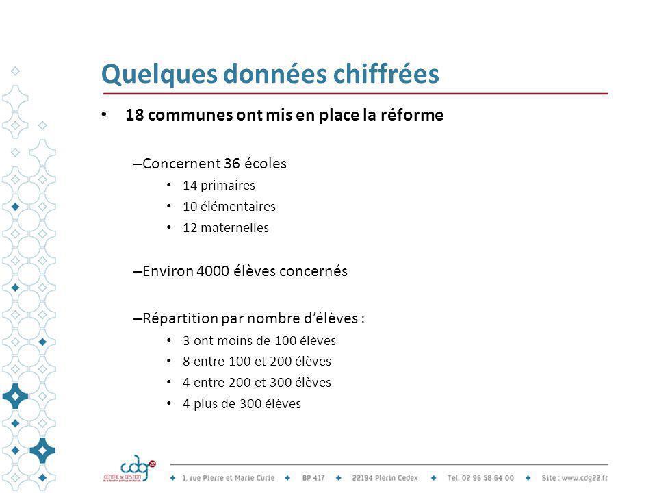 Quelques données chiffrées 18 communes ont mis en place la réforme – Concernent 36 écoles 14 primaires 10 élémentaires 12 maternelles – Environ 4000 é
