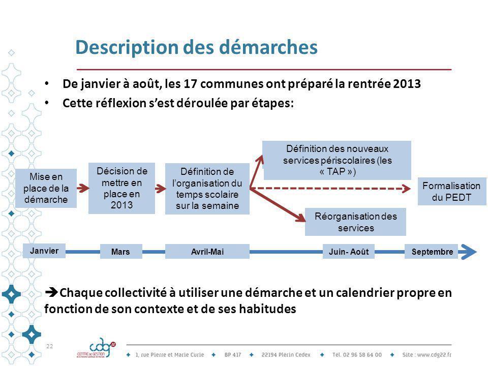 Description des démarches De janvier à août, les 17 communes ont préparé la rentrée 2013 Cette réflexion s'est déroulée par étapes:  Chaque collectiv